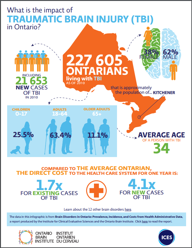 Impact of TBI in Ontario